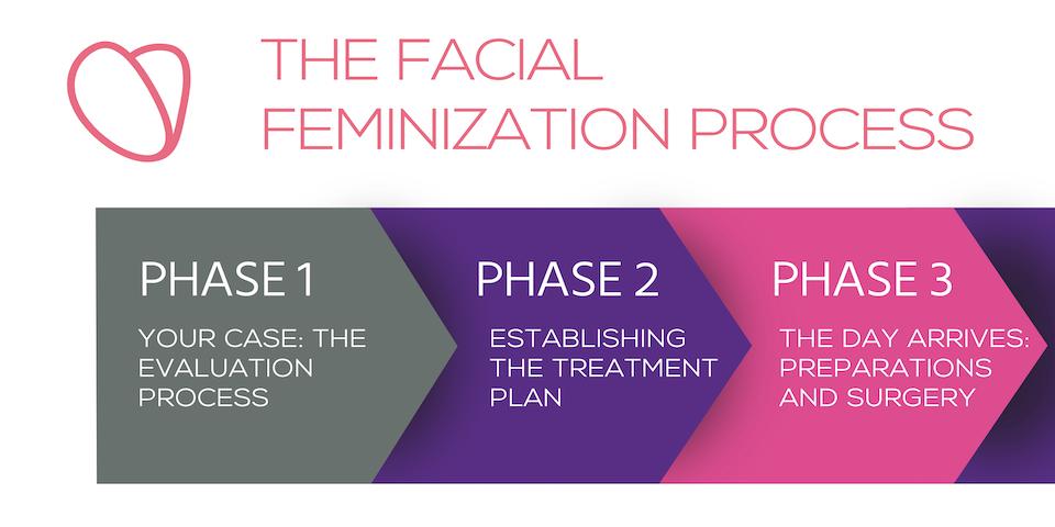6-Step Guide to Facial Feminization Surgery